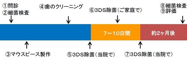 3DS治療の流れ