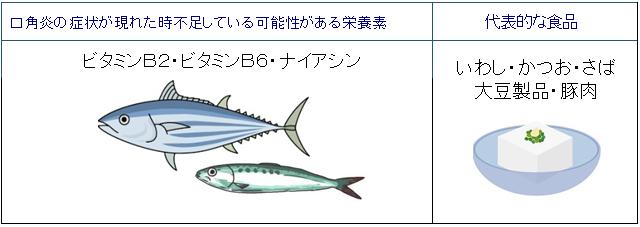 ビタミンB2・ビタミンB6・ナイアシン